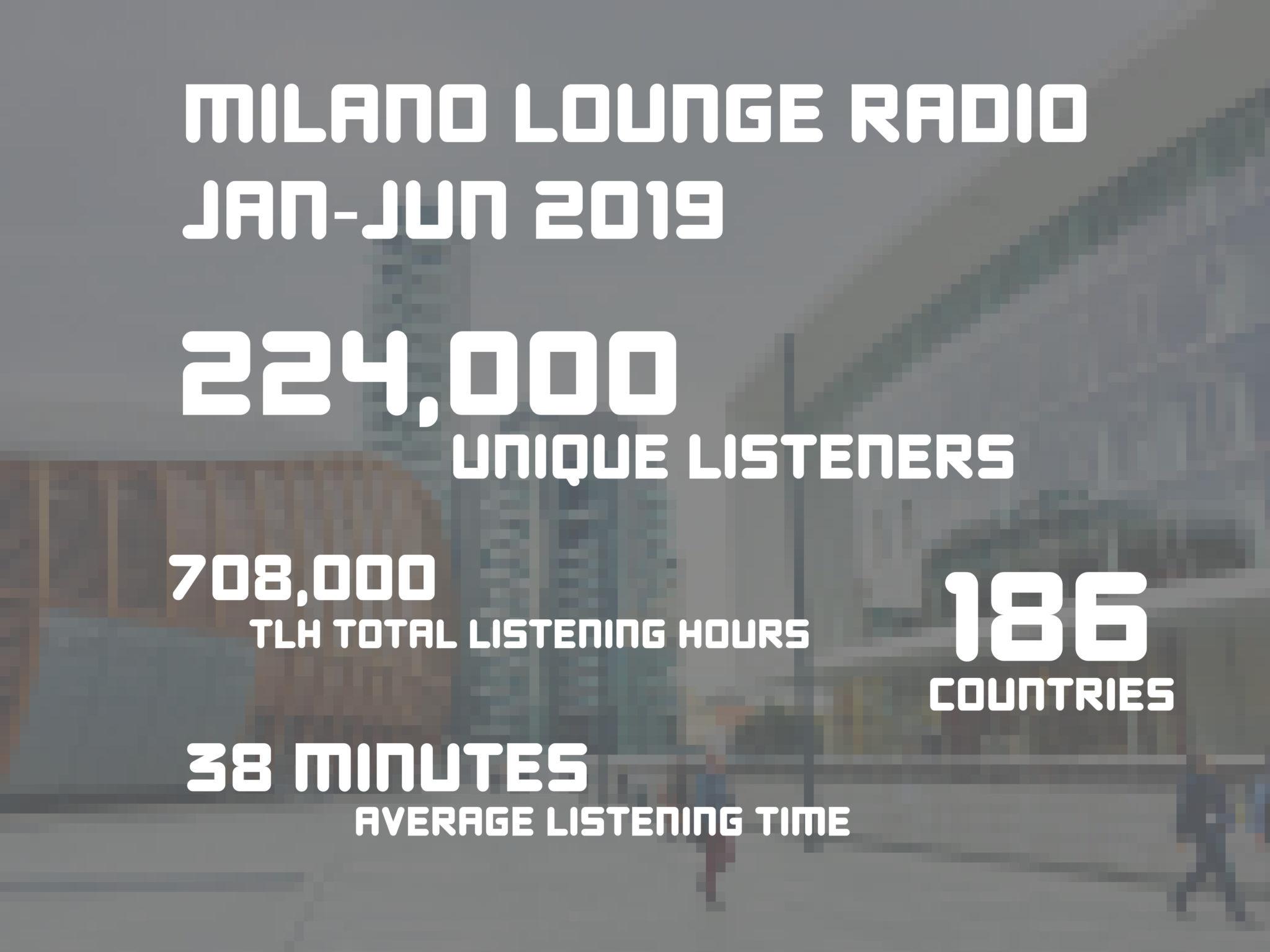 Raggiungi 224.000 ascoltatori unici: promuovi il tuo business su Milano Lounge Radio
